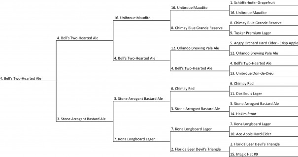 2013-Beer-Tournament-Round-5-Goofy