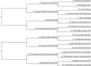 2015-Beer-Tournament-Round-2-Goofy