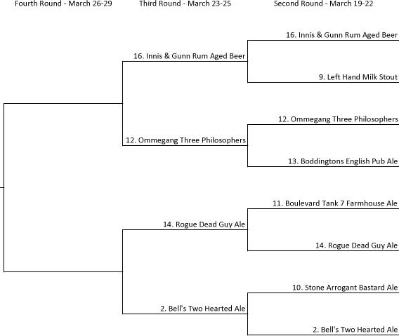 2015-Beer-Tournament-Round-3-Minnie